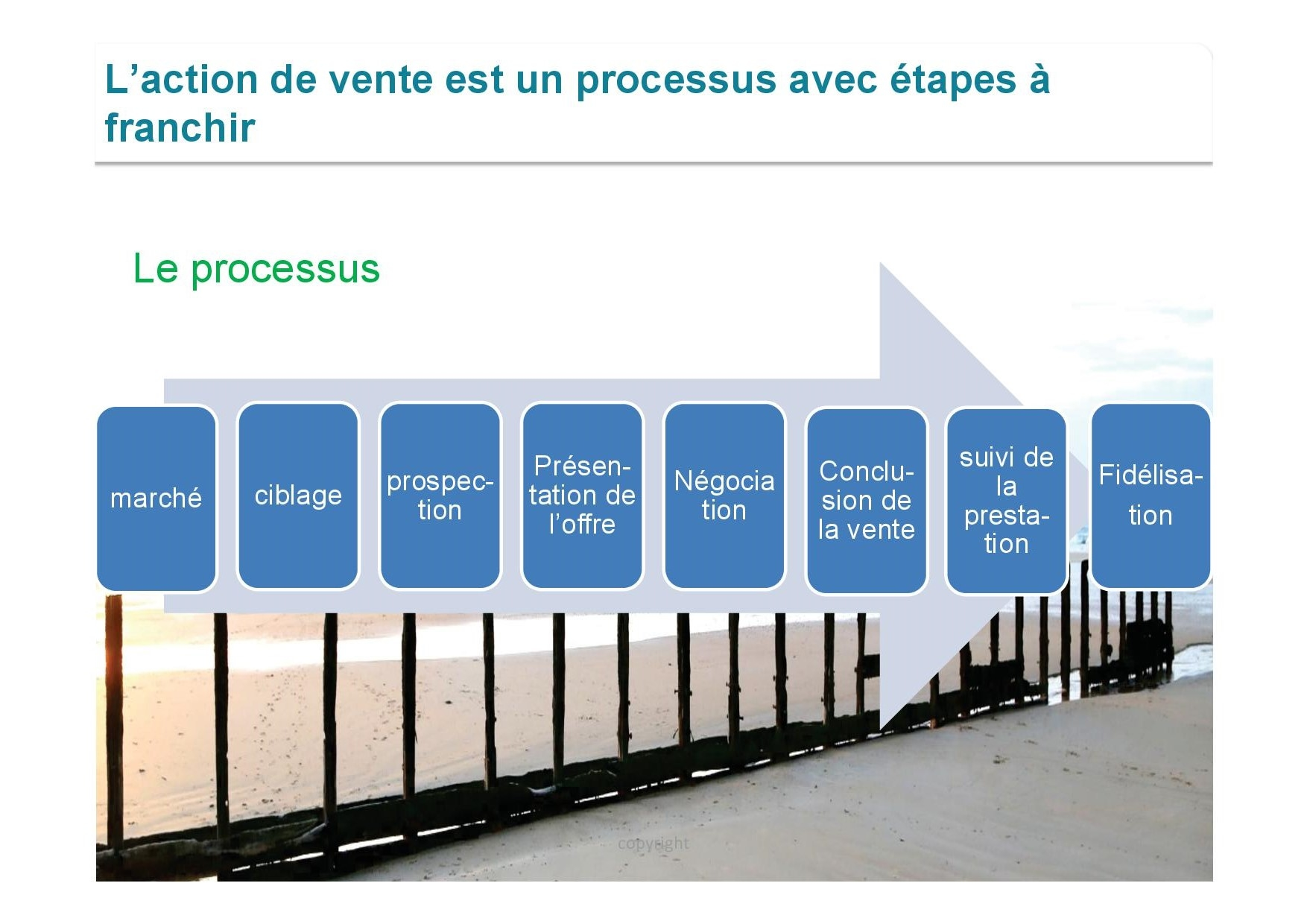 photo processus vente - matinale vente et developpement commercial